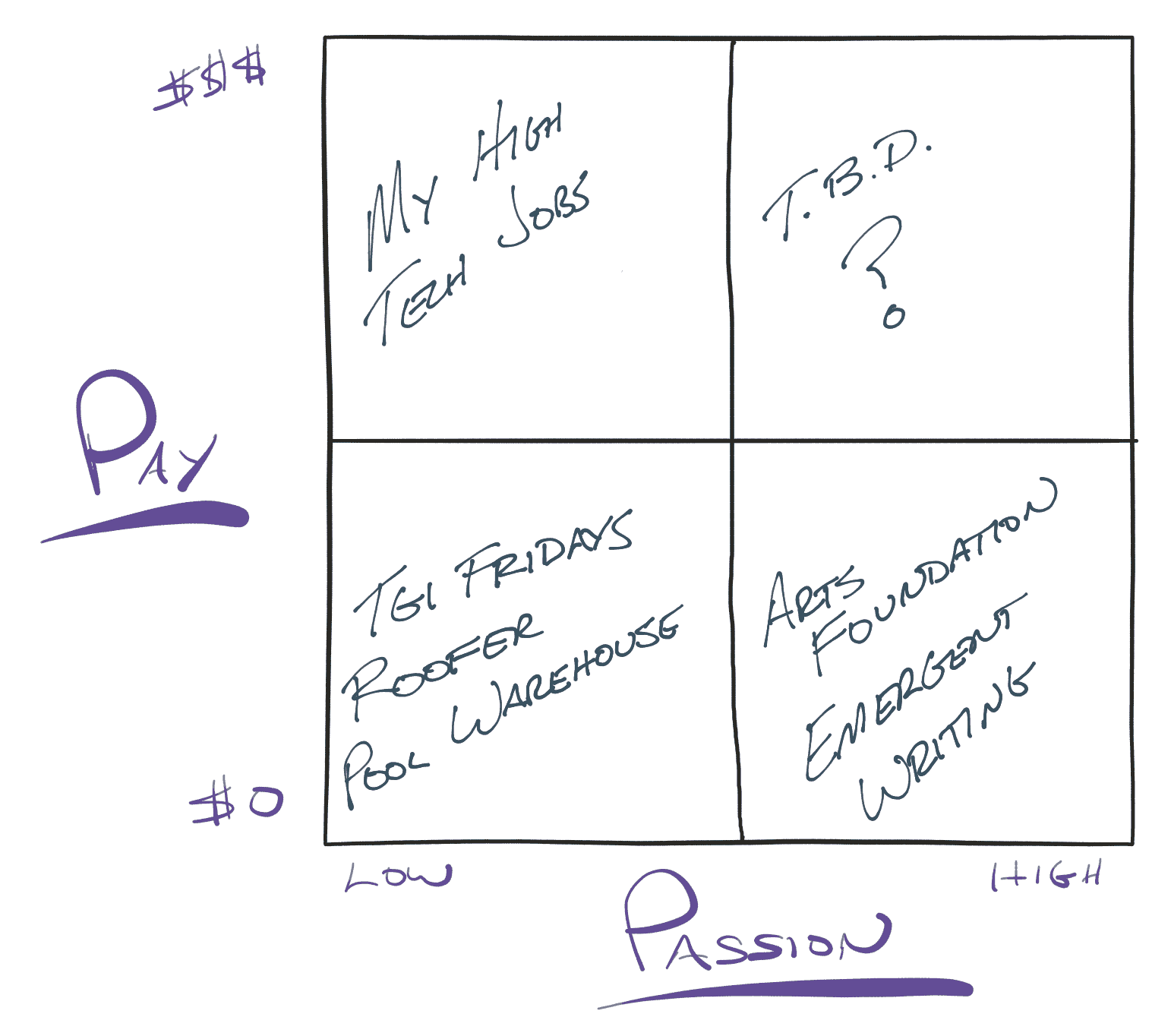 Pay vs Passion Matrix for Me